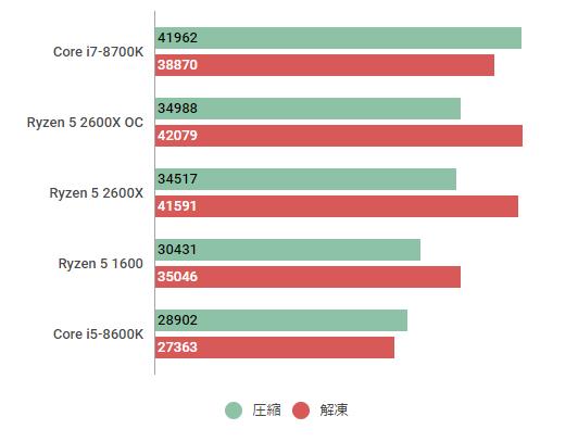 ryzen52600x7zip