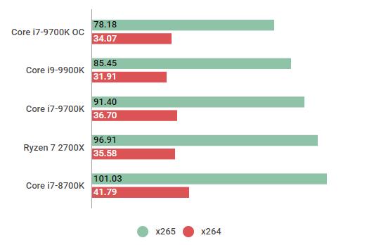 core i7-9700kx265