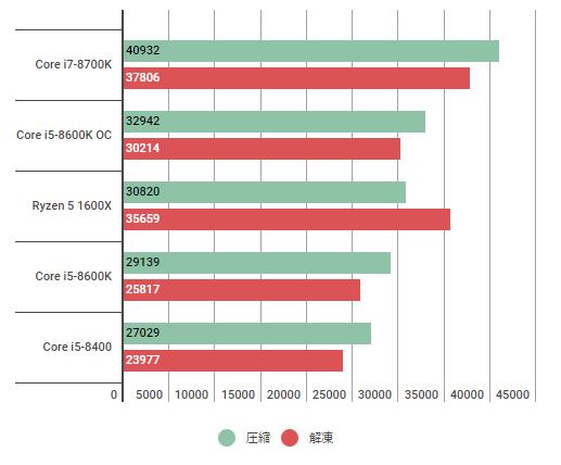 corei5-8600k7zip