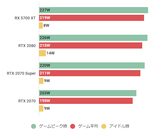 rtx2070super-watt