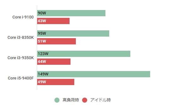Core i3-9350K-watt