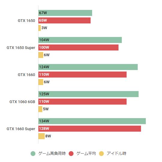 GTX 1650 Super-denryoku