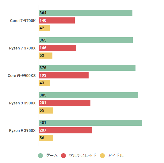 ryzen93950-watt