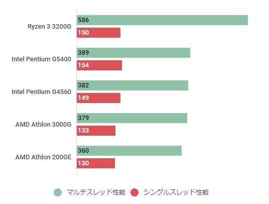 AMD Athlon 3000G-cinebench