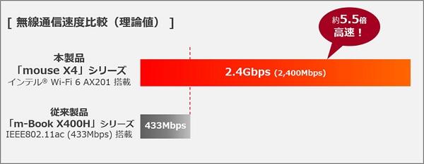 wifi6performance