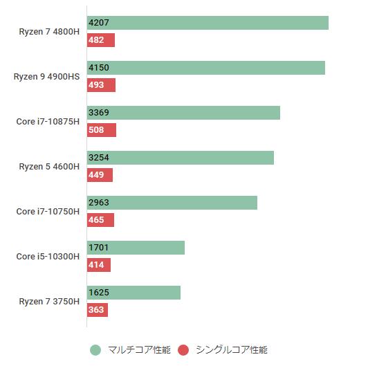 ryzen-5-4600h-cinebenchr20