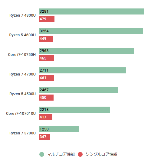 ryzen74800u-cinebenchr20