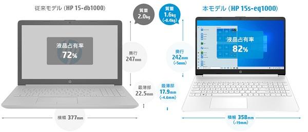 HP 15s-eq1000-size
