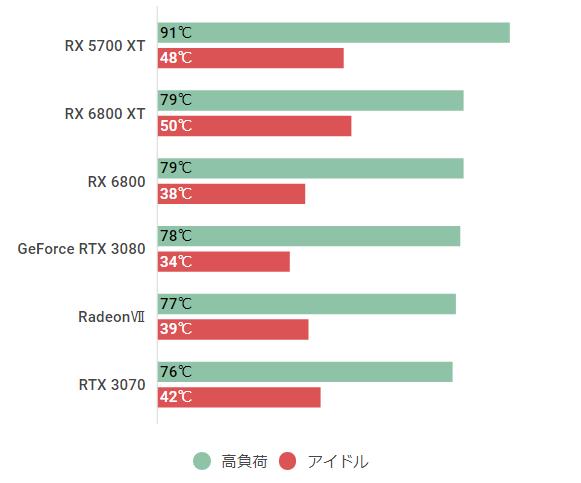 rx 6800-temp