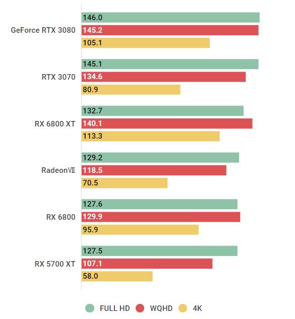 rx6800-Far Cry 5