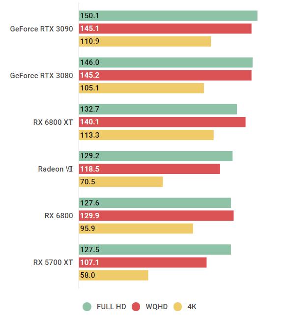 rx6800xt-Far Cry 5