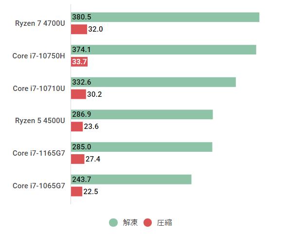 Core i7-1165G7-7zip