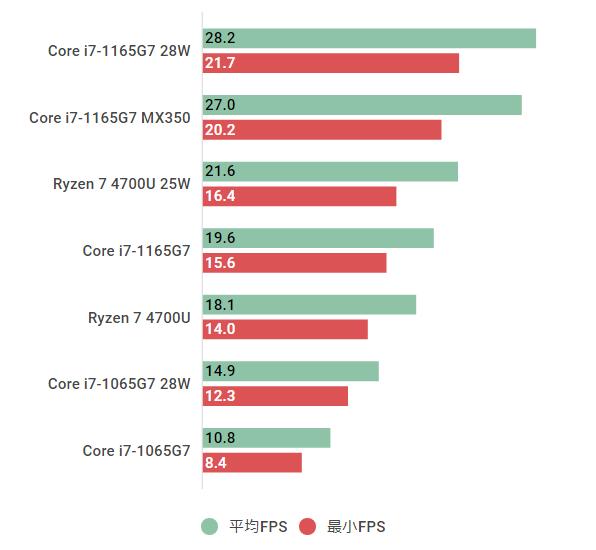 Core i7-1165G7-Gears 5