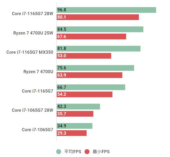 Core-i7-1165G7-civ6