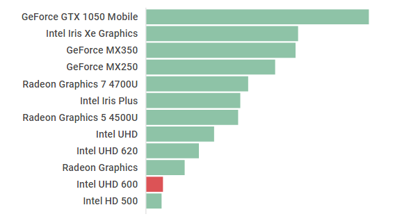 inteluhd600benchmark