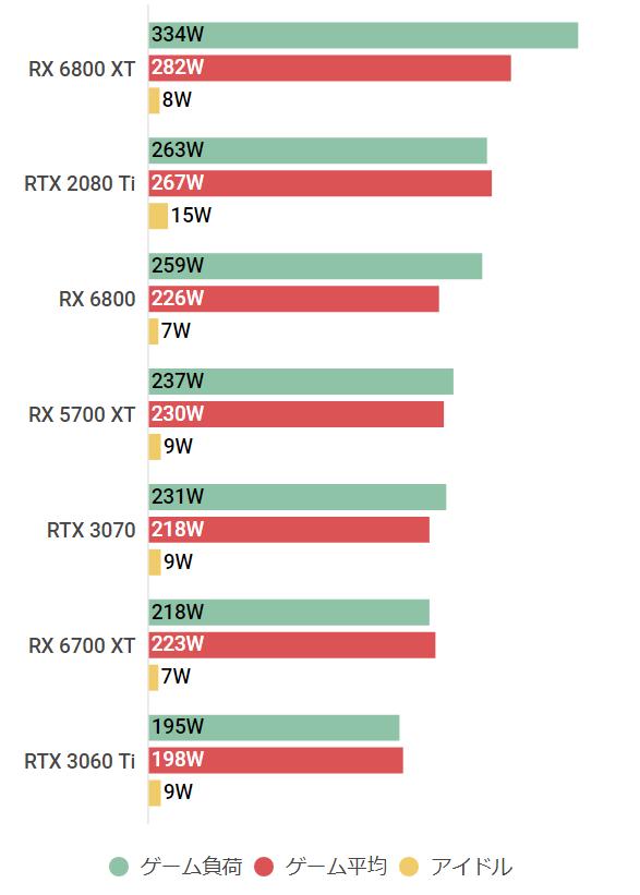 rx6700xt-watt