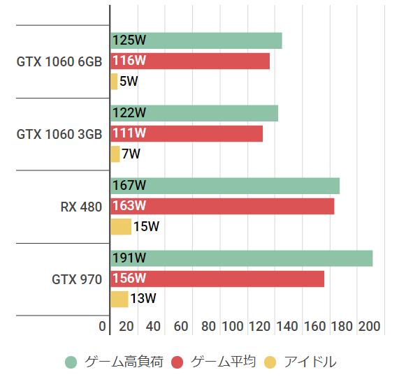 gtx10603gb-watt