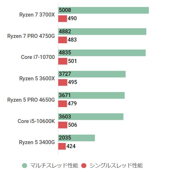 ryzen7pro4750gmulti
