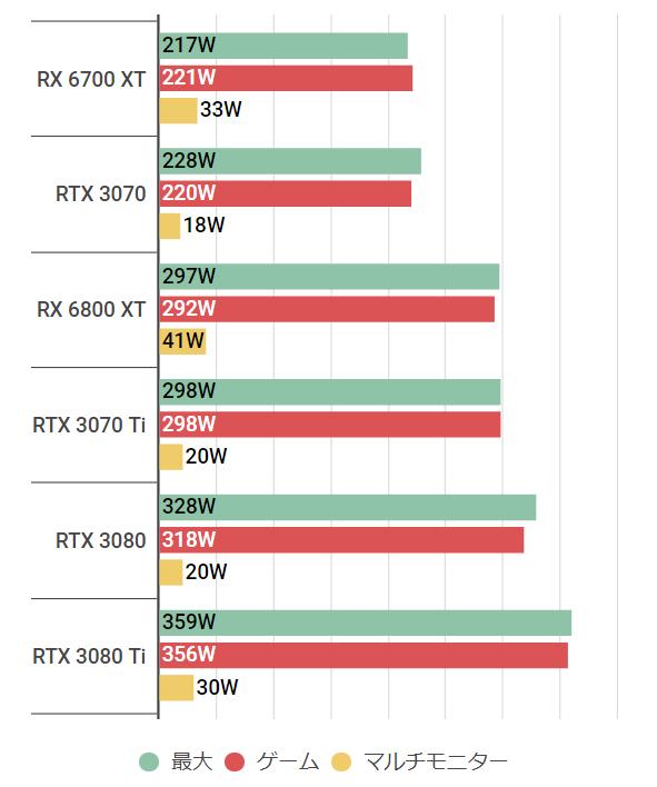 rtx3070ti-watt