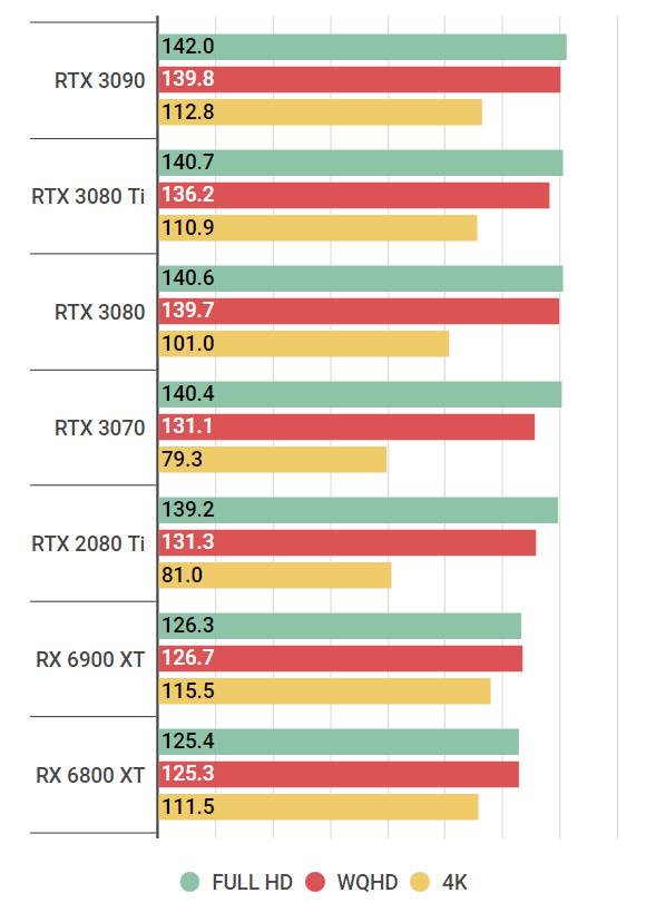 rtx3080ti-Far Cry 5