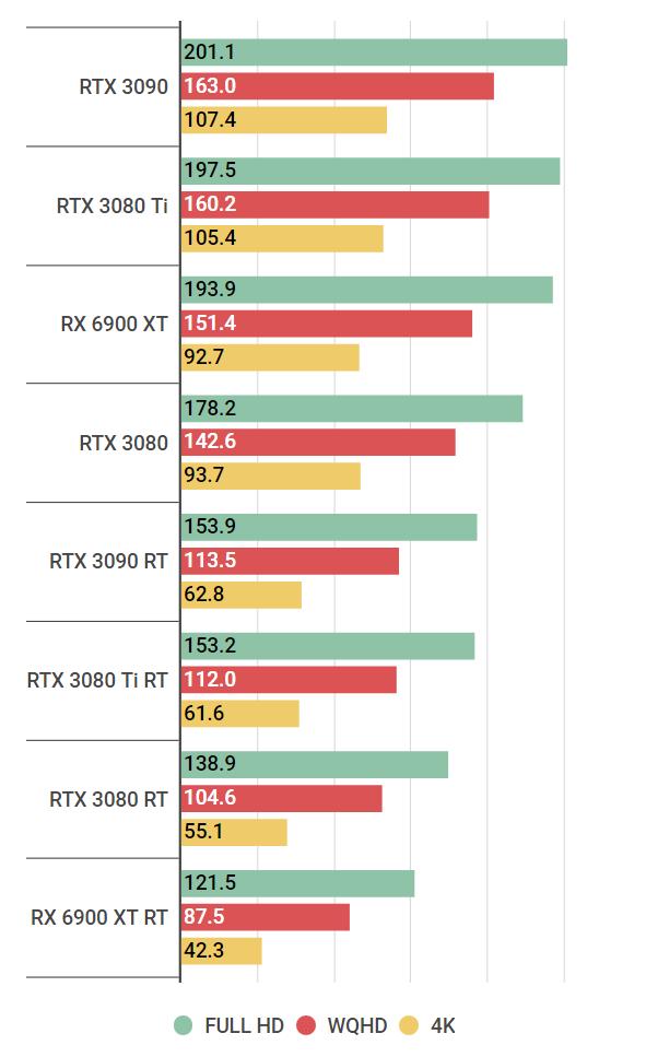 rtx3080ti-raytracing