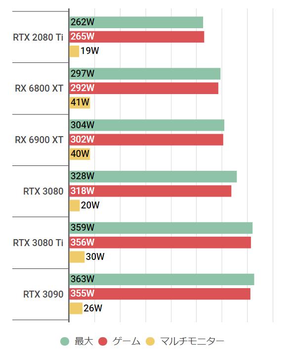 rtx3080ti-watt