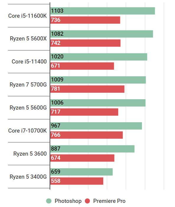 ryzen55600g-adobe