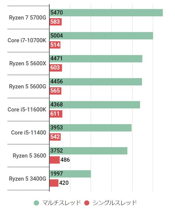 ryzen55600g-cinebenchr20