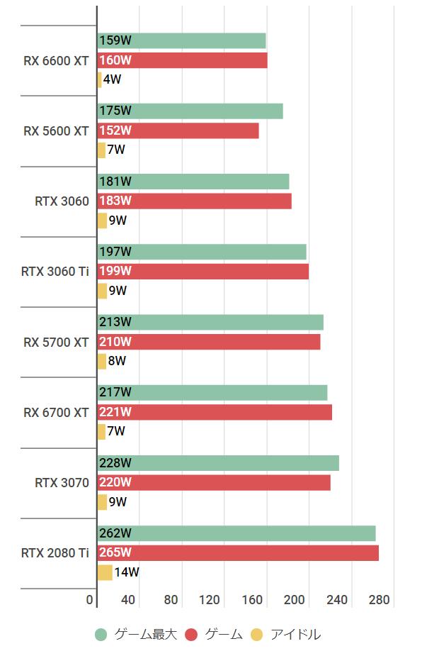 rx6600xt-watt