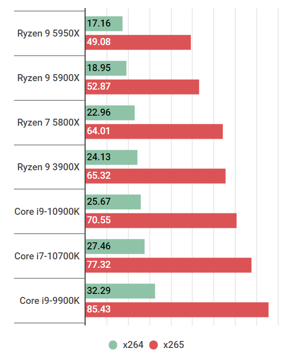 ryzen95950x-encode