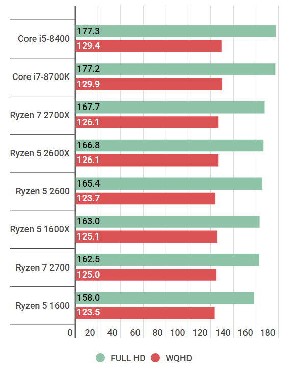 battlefield1-ryzen52600