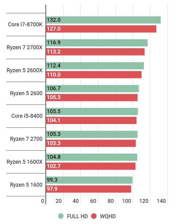 civ6-ryzen52600