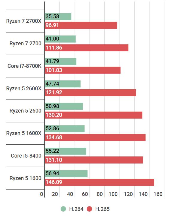 encode-ryzen52600