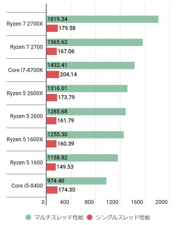 ryzen52600-cinebench